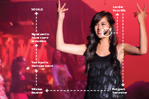wireless mics productions magazine
